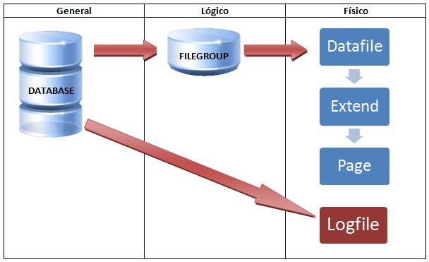 Arquitectura De Bases De Datos Sql Server Memorias De Un Dba
